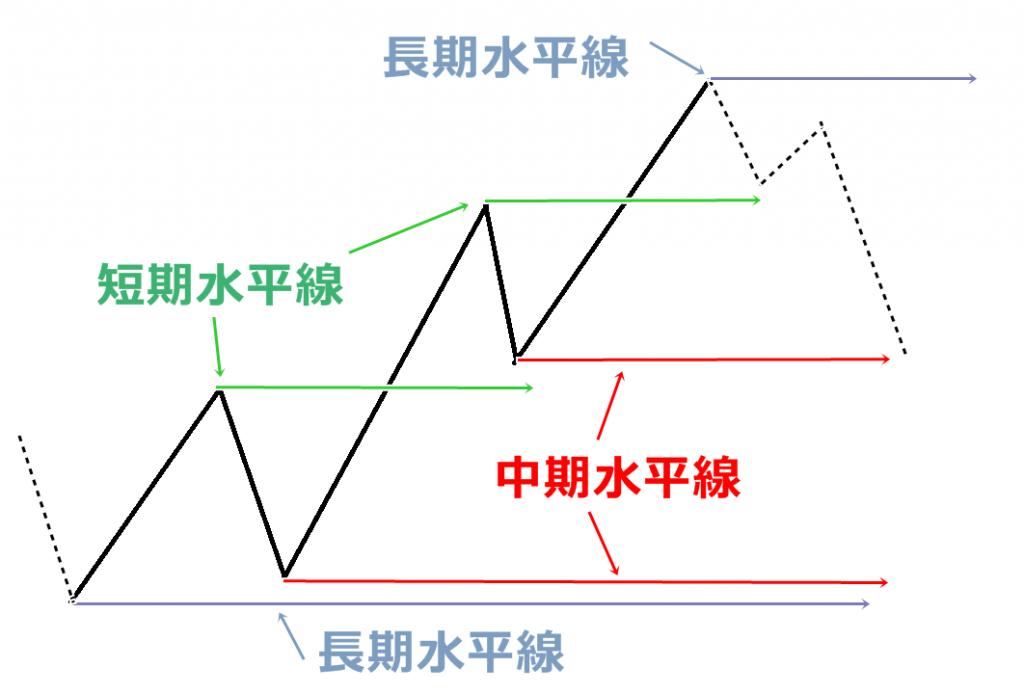 FX水平線01